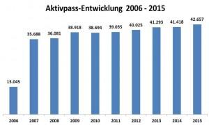 Aktivpass2006-2015